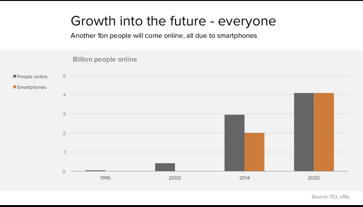 Global mobile growth to 2020