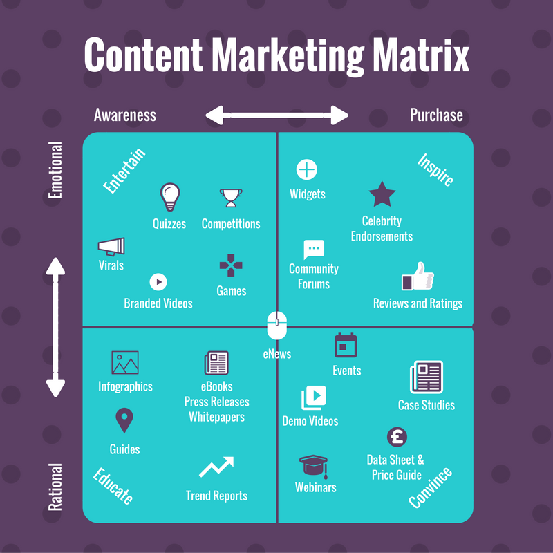 content marketing matrix