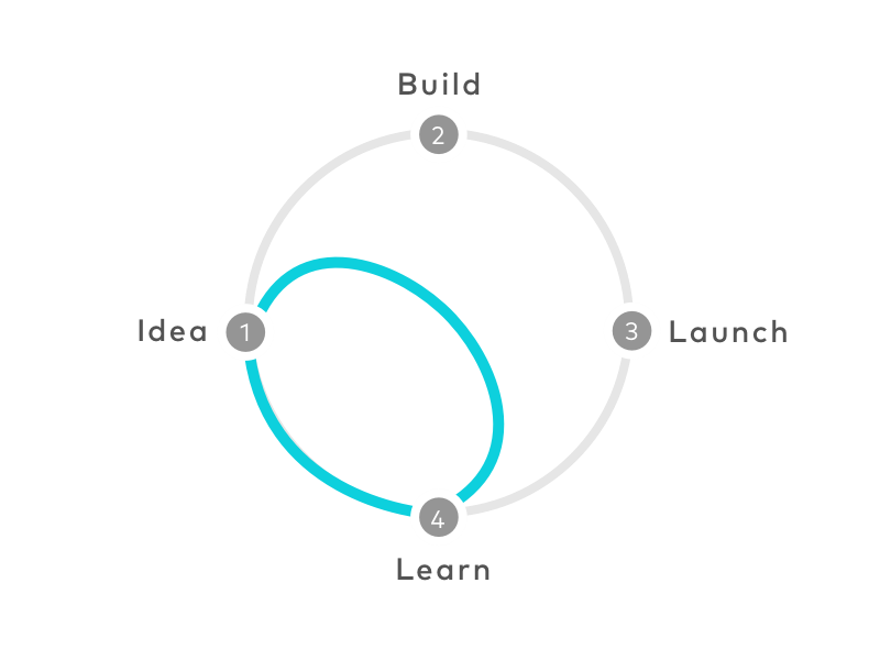 SPRINT production cycle