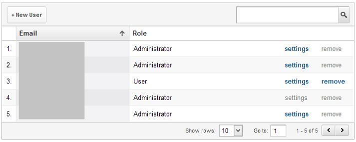Analytics user roles