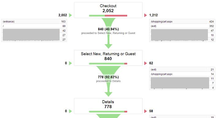 Analytics funnel example