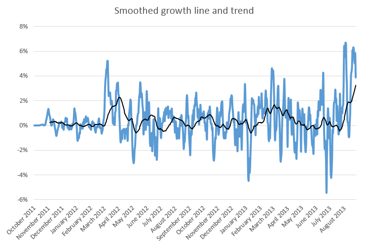 Approximate growth in (not provided) over time