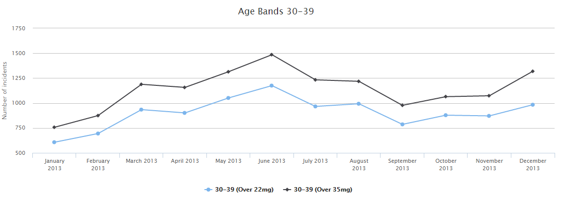 Age Bands