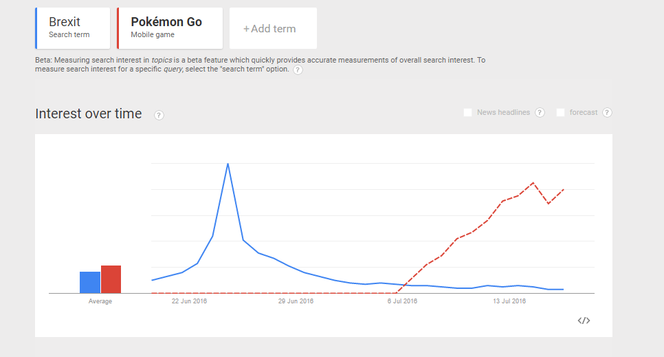 google trends pokemon go brexit