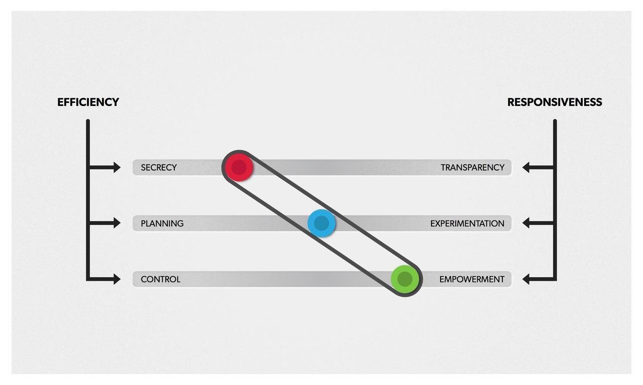 responsiveness new efficiency