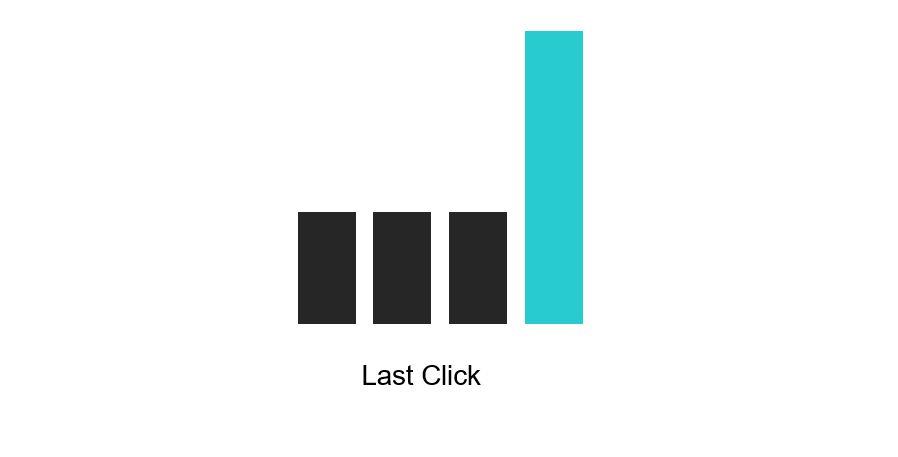 Last Click Attribution Model