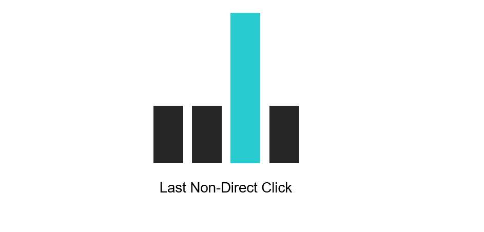 Last Non-Direct Click Attribution Model