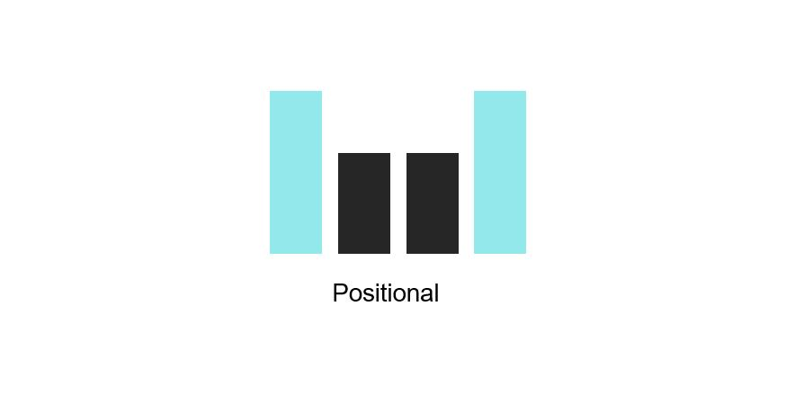Positional Attribution Model