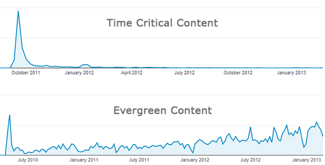 time critical vs evergreen content