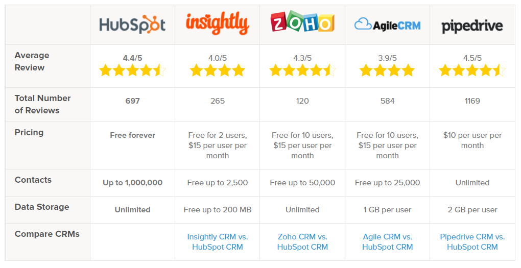 Comparing Hubspot CRM against competitors