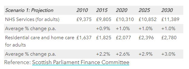 Health and Social Care Demand Projections