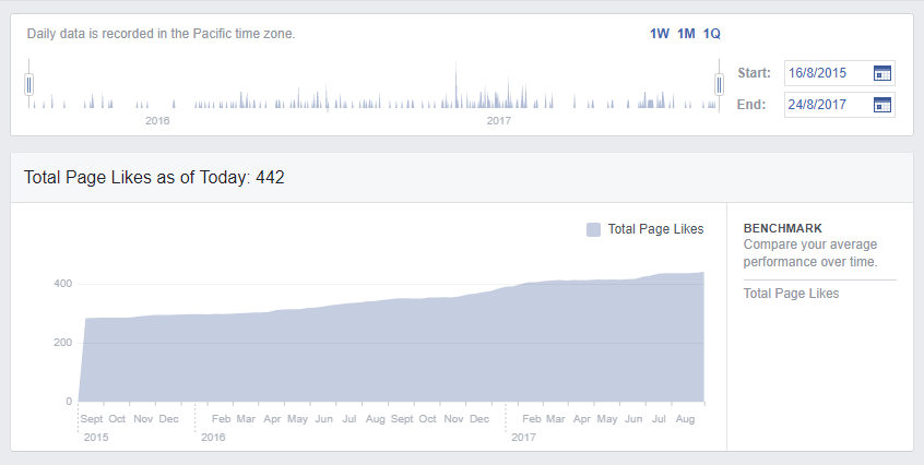 facebook insights daily likes