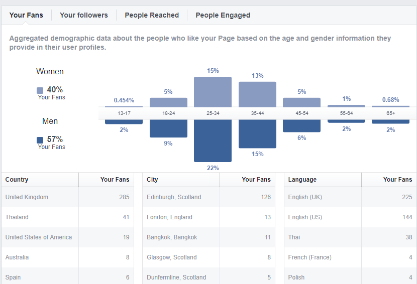 facebook insights fans and followers