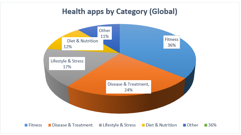 digital health apps by category