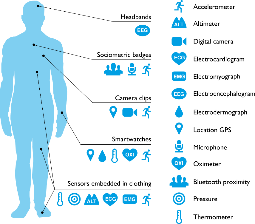 digital health wearables