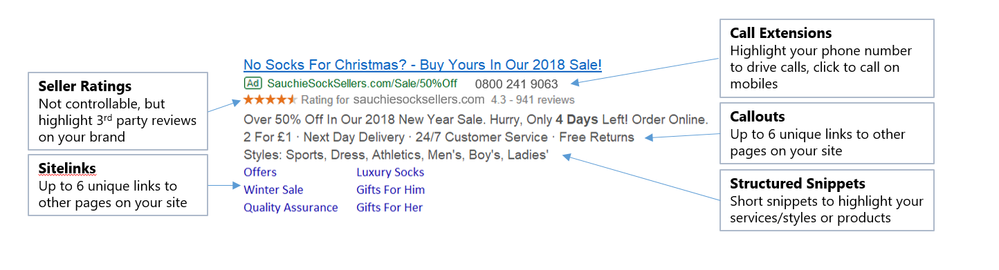 ppc ad copy ad extensions