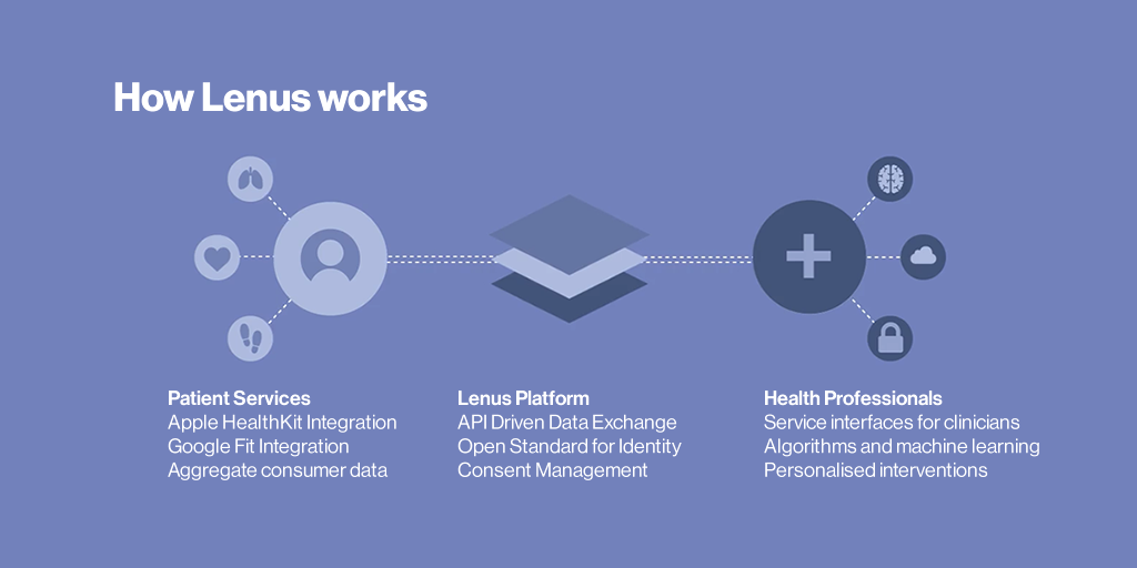 lenus health platform healthcare revolution