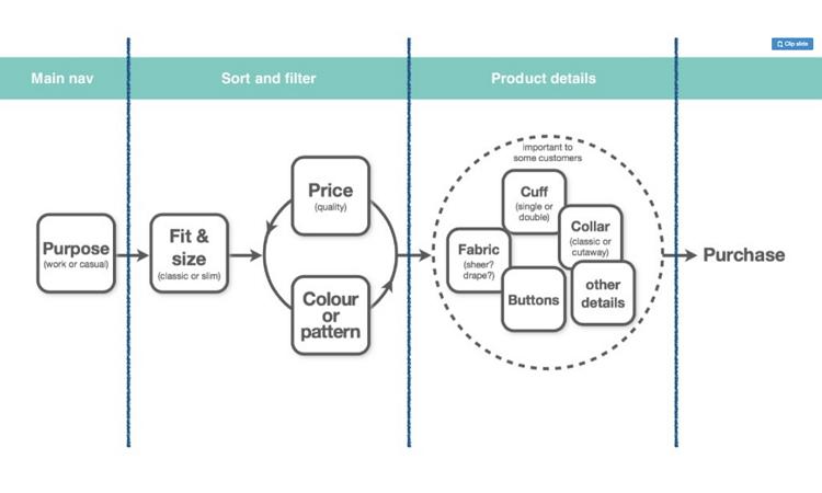 Task modelling example