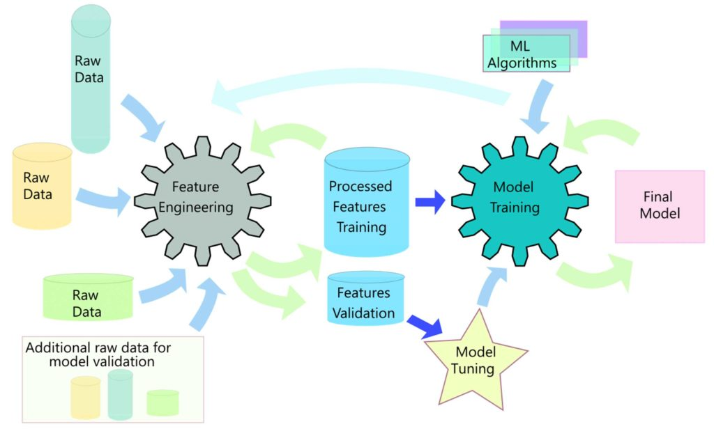 Machine Learning Schematic
